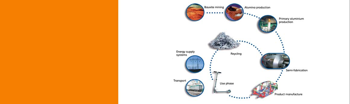 the aluminium life cycle